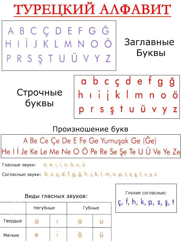 Турецкий алфавит. Произношение