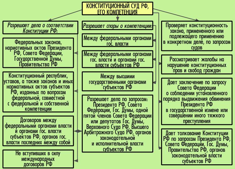 Компетенция Конституционного Суда РФ