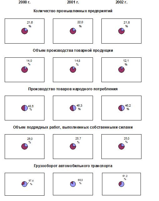 Книга Луганск: Экономика города в 1990 — 2002 годах
