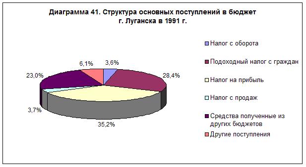 diagramma-41