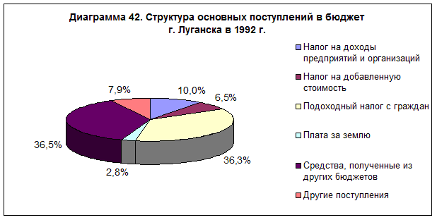 diagramma-42