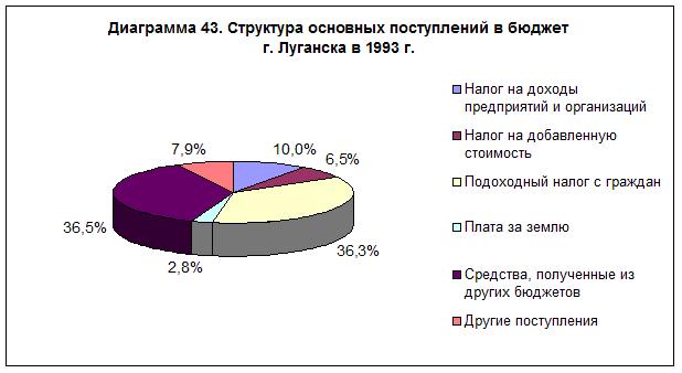 diagramma-43