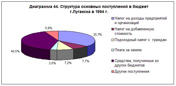 diagramma-44