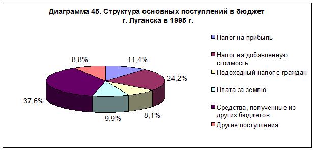 diagramma-45