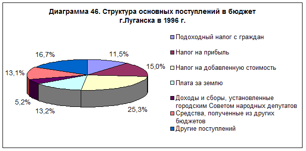 diagramma-46