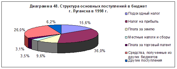 diagramma-48