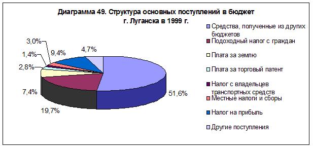 diagramma-49