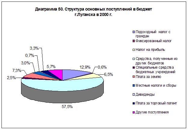 diagramma-50