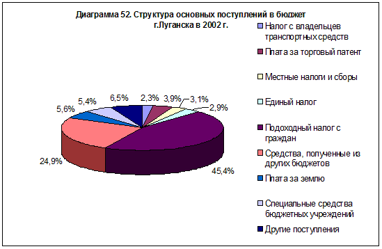 diagramma-52