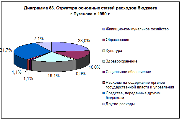 diagramma-53