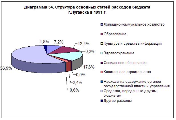 diagramma-54