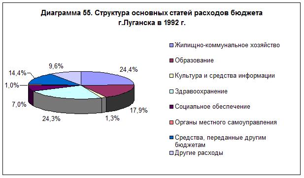 diagramma-55