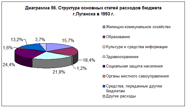 diagramma-56