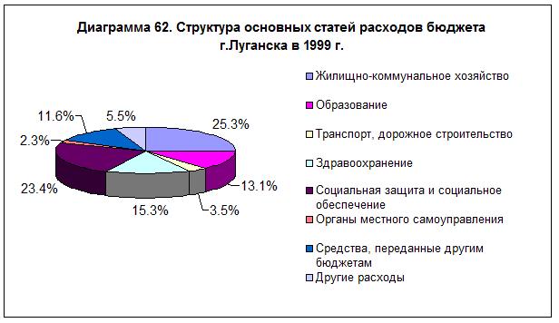 diagramma-62