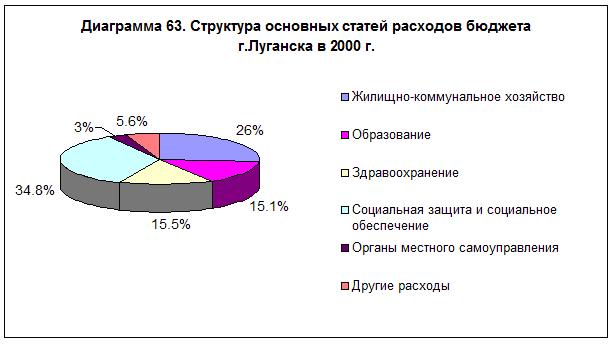 diagramma-63