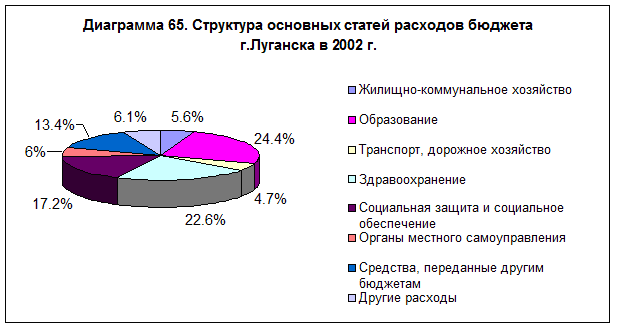 diagramma-65