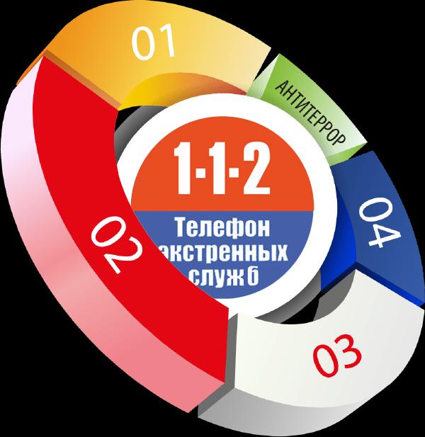 Система 112