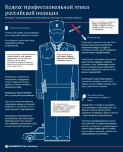 Международный кодекс поведения полицейских